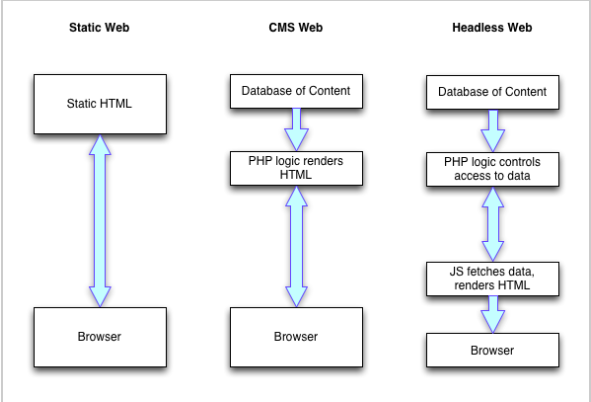 A Short Introduction to Headless Drupal